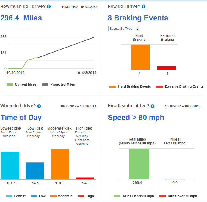 Four Driving Metrics - Miles, Braking, Time, Speed