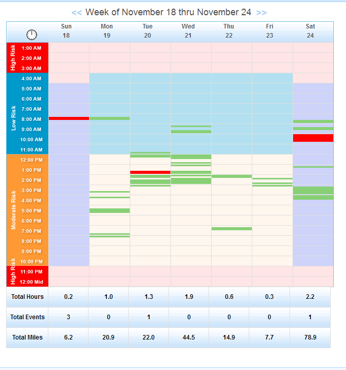 Weekly Driving Grid by Event